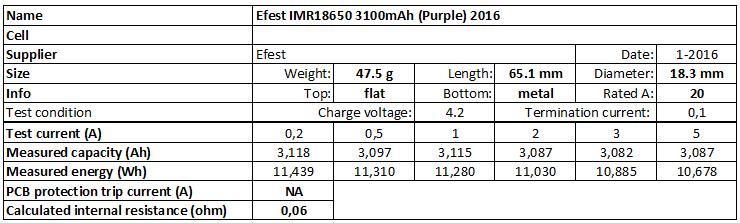 Efest%20IMR18650%203100mAh%20(Purple)%202016-info