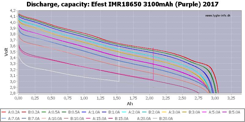 Efest%20IMR18650%203100mAh%20(Purple)%202017-Capacity