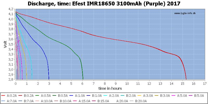Efest%20IMR18650%203100mAh%20(Purple)%202017-CapacityTimeHours