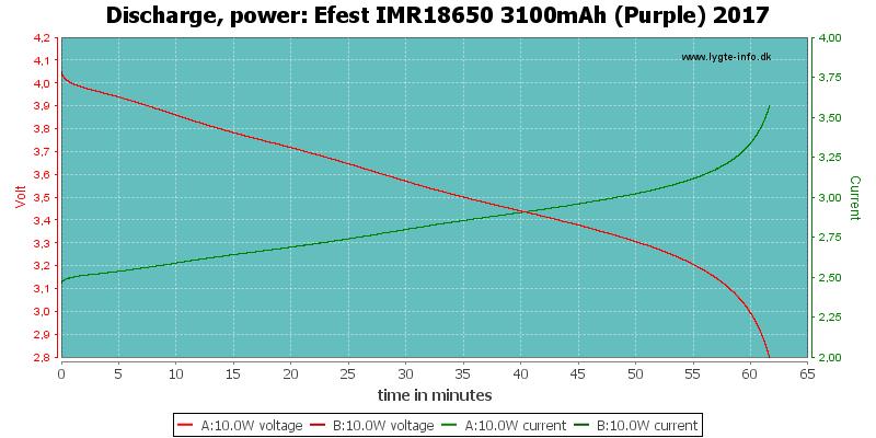 Efest%20IMR18650%203100mAh%20(Purple)%202017-PowerLoadTime