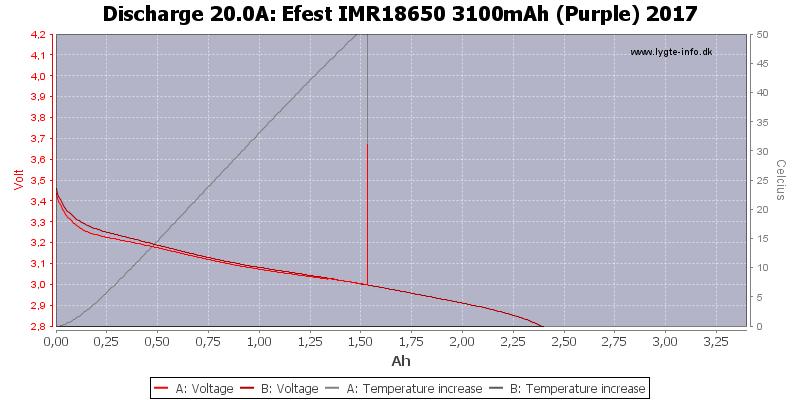 Efest%20IMR18650%203100mAh%20(Purple)%202017-Temp-20.0
