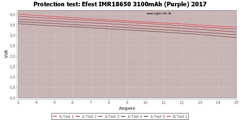 Efest%20IMR18650%203100mAh%20(Purple)%202017-TripCurrent