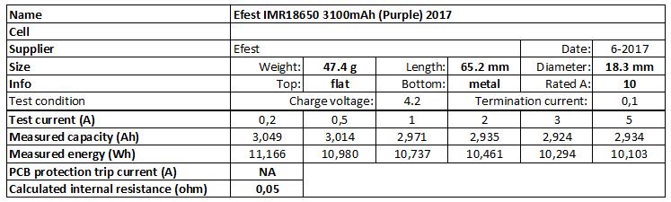Efest%20IMR18650%203100mAh%20(Purple)%202017-info