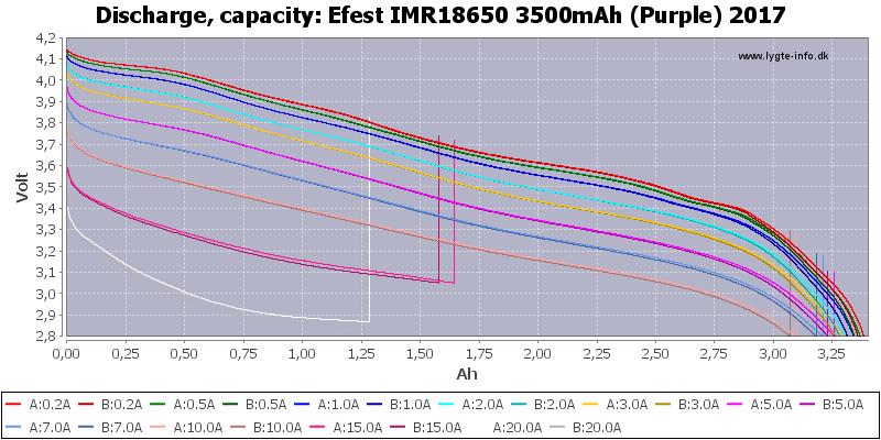 Efest%20IMR18650%203500mAh%20(Purple)%202017-Capacity