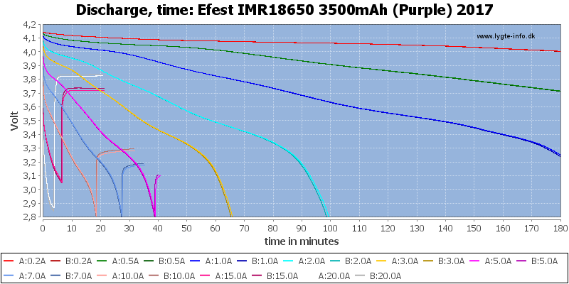 Efest%20IMR18650%203500mAh%20(Purple)%202017-CapacityTime