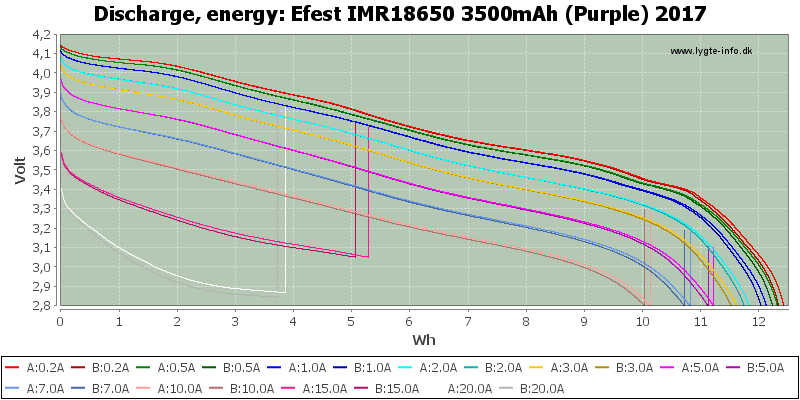 Efest%20IMR18650%203500mAh%20(Purple)%202017-Energy