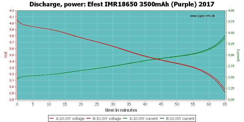 Efest%20IMR18650%203500mAh%20(Purple)%202017-PowerLoadTime