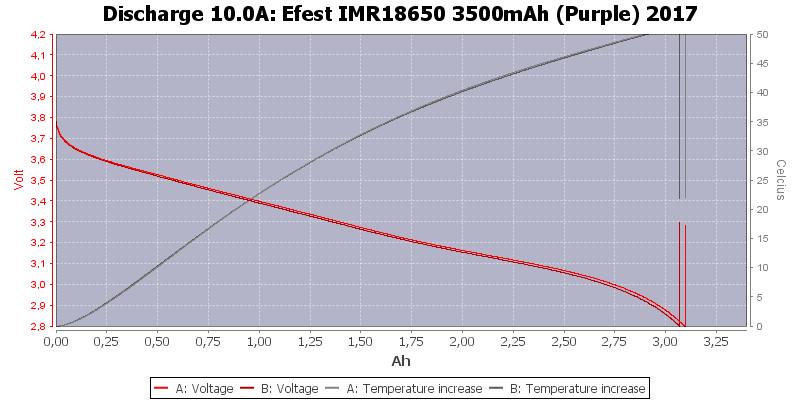 Efest%20IMR18650%203500mAh%20(Purple)%202017-Temp-10.0