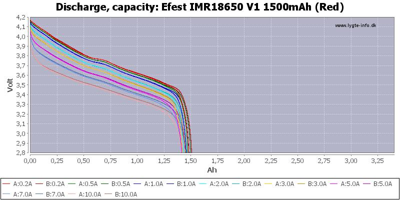 Efest%20IMR18650%20V1%201500mAh%20(Red)-Capacity