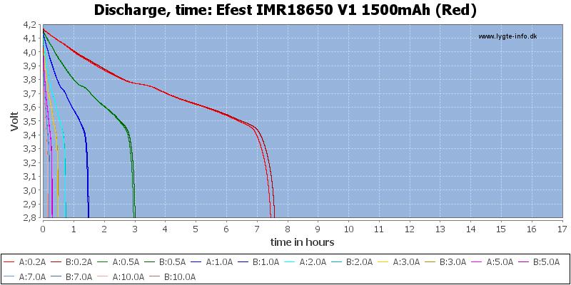 Efest%20IMR18650%20V1%201500mAh%20(Red)-CapacityTimeHours