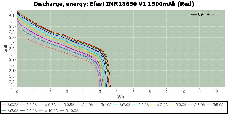 Efest%20IMR18650%20V1%201500mAh%20(Red)-Energy