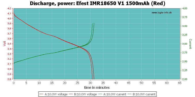 Efest%20IMR18650%20V1%201500mAh%20(Red)-PowerLoadTime