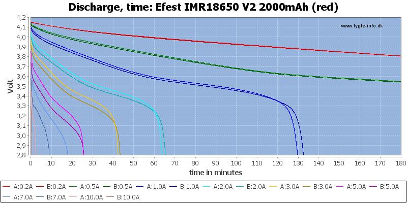 Efest%20IMR18650%20V2%202000mAh%20(red)-CapacityTime