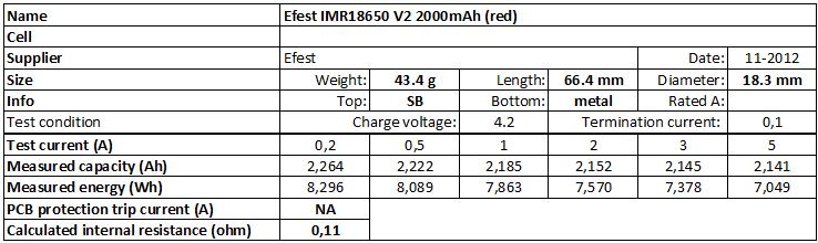 Efest%20IMR18650%20V2%202000mAh%20(red)-info