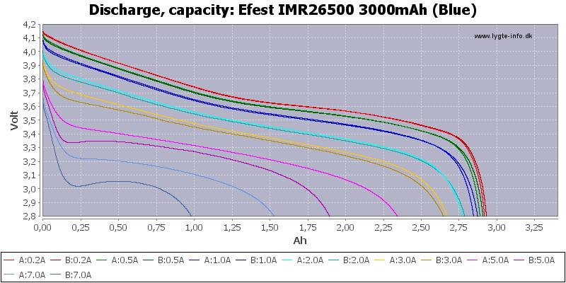 Efest%20IMR26500%203000mAh%20(Blue)-Capacity