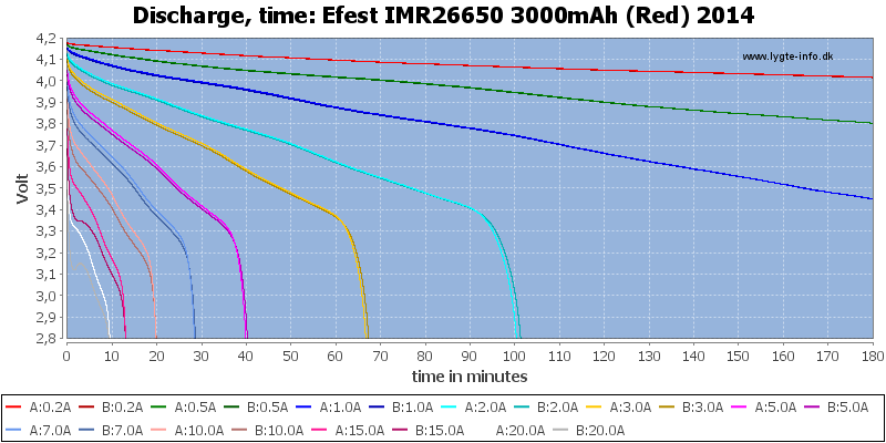 Efest%20IMR26650%203000mAh%20(Red)%202014-CapacityTime
