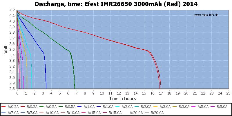 Efest%20IMR26650%203000mAh%20(Red)%202014-CapacityTimeHours