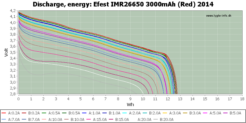 Efest%20IMR26650%203000mAh%20(Red)%202014-Energy