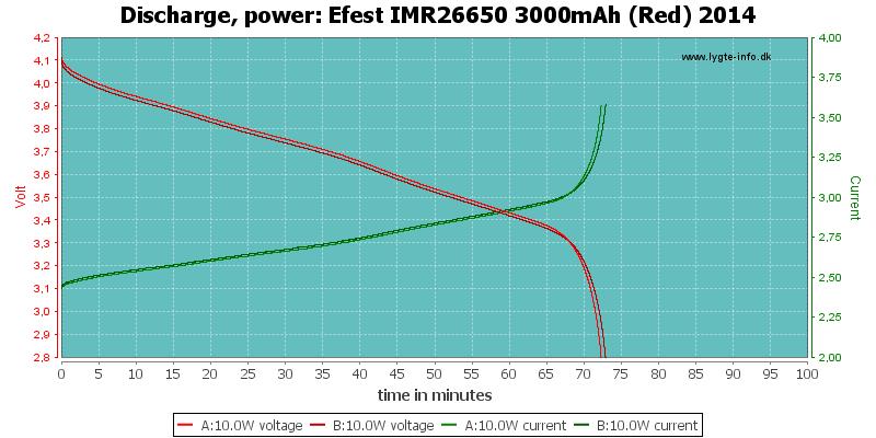 Efest%20IMR26650%203000mAh%20(Red)%202014-PowerLoadTime