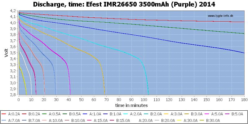 Efest%20IMR26650%203500mAh%20(Purple)%202014-CapacityTime