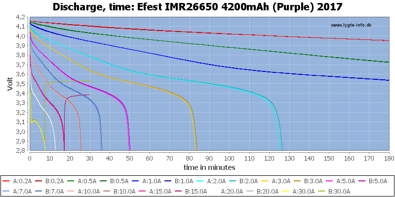 Efest%20IMR26650%204200mAh%20(Purple)%202017-CapacityTime