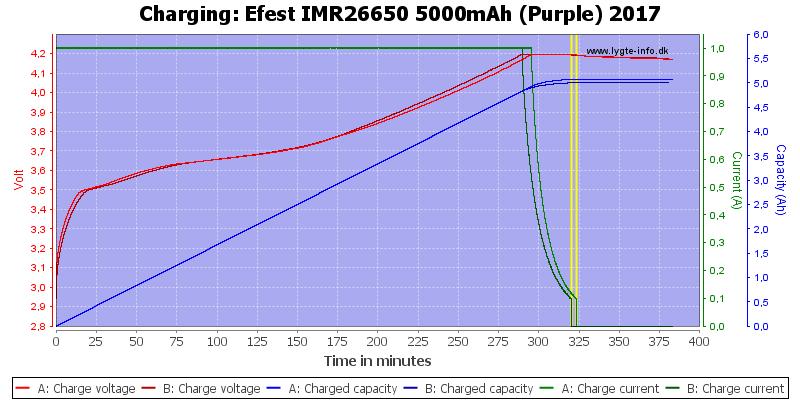 Efest%20IMR26650%205000mAh%20(Purple)%202017-Charge