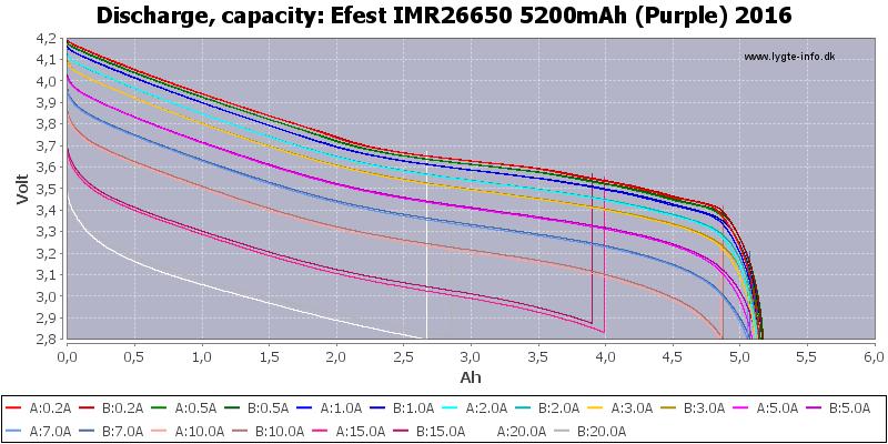 Efest%20IMR26650%205200mAh%20(Purple)%202016-Capacity