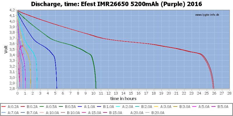 Efest%20IMR26650%205200mAh%20(Purple)%202016-CapacityTimeHours