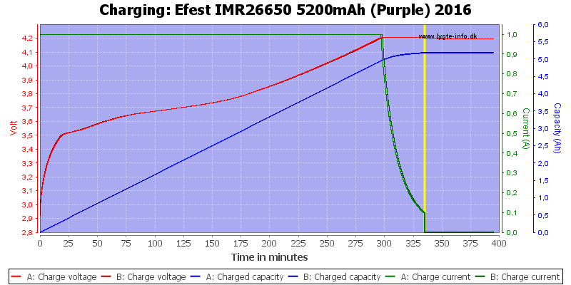 Efest%20IMR26650%205200mAh%20(Purple)%202016-Charge