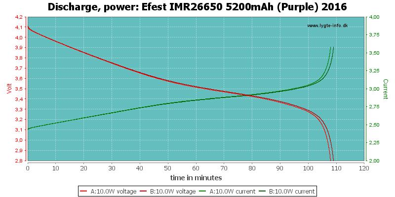 Efest%20IMR26650%205200mAh%20(Purple)%202016-PowerLoadTime