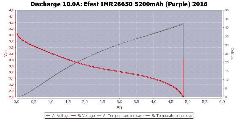 Efest%20IMR26650%205200mAh%20(Purple)%202016-Temp-10.0