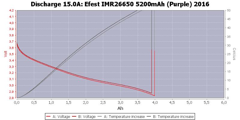 Efest%20IMR26650%205200mAh%20(Purple)%202016-Temp-15.0