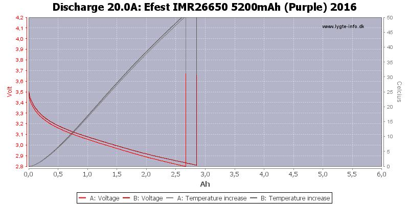 Efest%20IMR26650%205200mAh%20(Purple)%202016-Temp-20.0