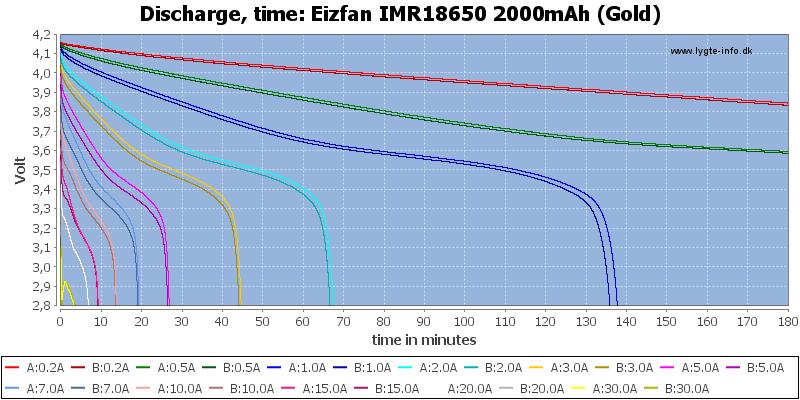 Eizfan%20IMR18650%202000mAh%20(Gold)-CapacityTime