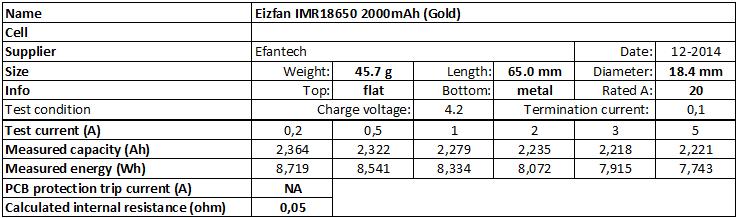 Eizfan%20IMR18650%202000mAh%20(Gold)-info