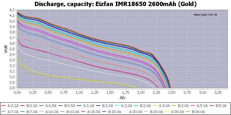 Eizfan%20IMR18650%202600mAh%20(Gold)-Capacity