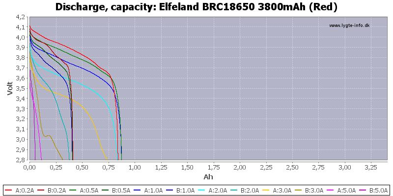 Elfeland%20BRC18650%203800mAh%20(Red)-Capacity