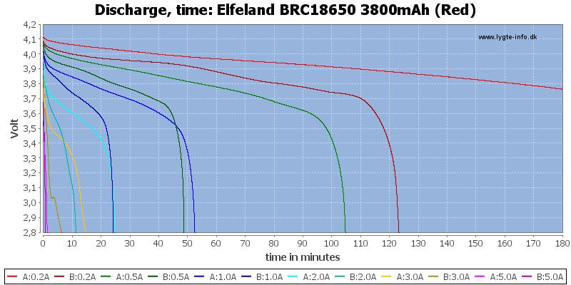 Elfeland%20BRC18650%203800mAh%20(Red)-CapacityTime