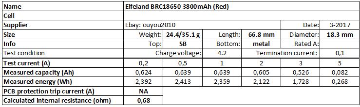 Elfeland%20BRC18650%203800mAh%20(Red)-info