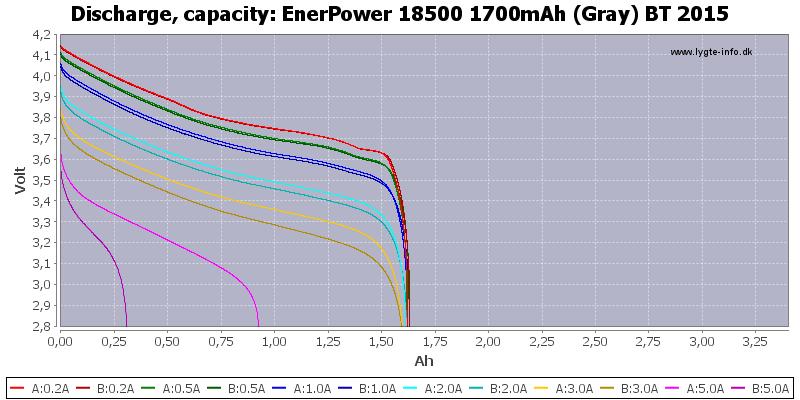EnerPower%2018500%201700mAh%20(Gray)%20BT%202015-Capacity