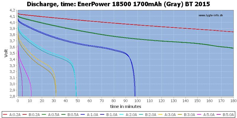 EnerPower%2018500%201700mAh%20(Gray)%20BT%202015-CapacityTime