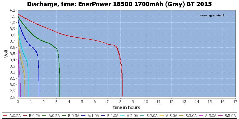 EnerPower%2018500%201700mAh%20(Gray)%20BT%202015-CapacityTimeHours