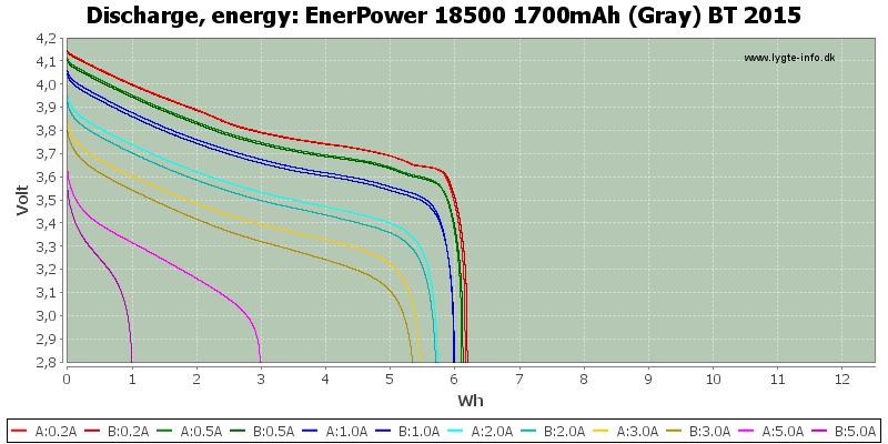 EnerPower%2018500%201700mAh%20(Gray)%20BT%202015-Energy