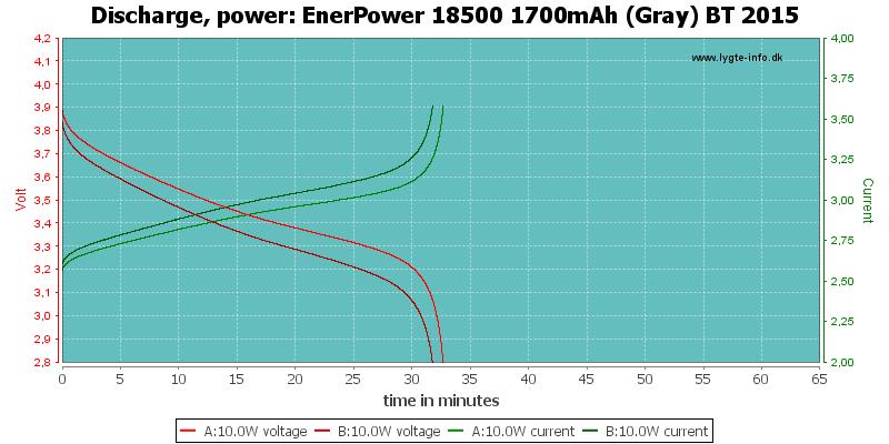 EnerPower%2018500%201700mAh%20(Gray)%20BT%202015-PowerLoadTime