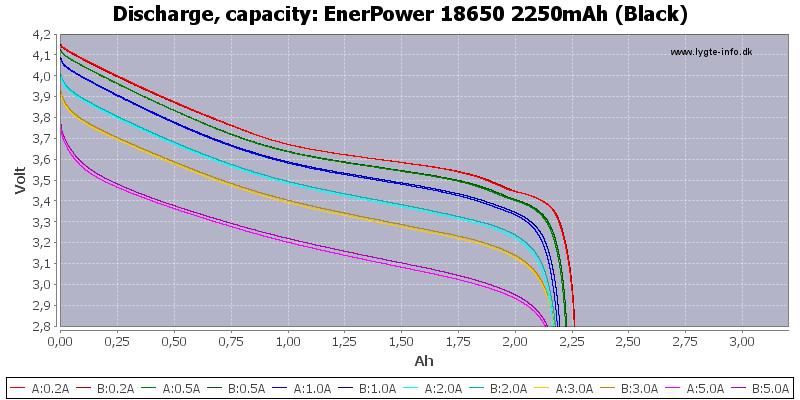 EnerPower%2018650%202250mAh%20(Black)-Capacity