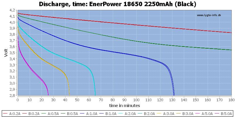 EnerPower%2018650%202250mAh%20(Black)-CapacityTime