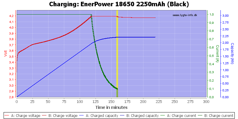 EnerPower%2018650%202250mAh%20(Black)-Charge