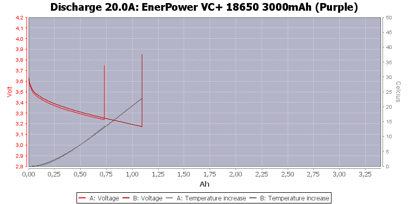 EnerPower%20VC+%2018650%203000mAh%20(Purple)-Temp-20.0