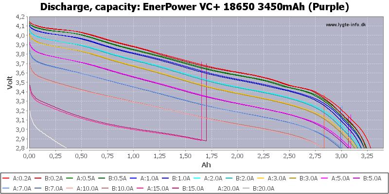 EnerPower%20VC+%2018650%203450mAh%20(Purple)-Capacity