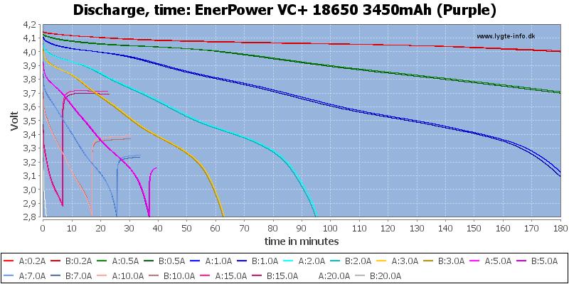 EnerPower%20VC+%2018650%203450mAh%20(Purple)-CapacityTime
